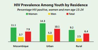 mozambique HIV
