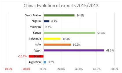 china-global-trade