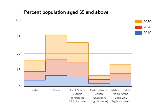 emerging markets aging population