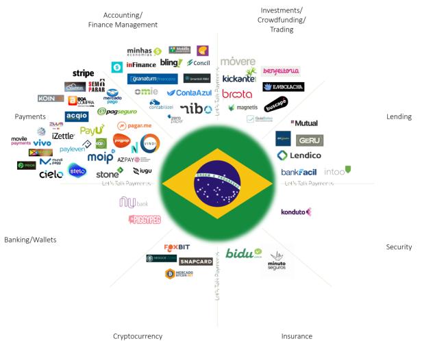 fintech brazil